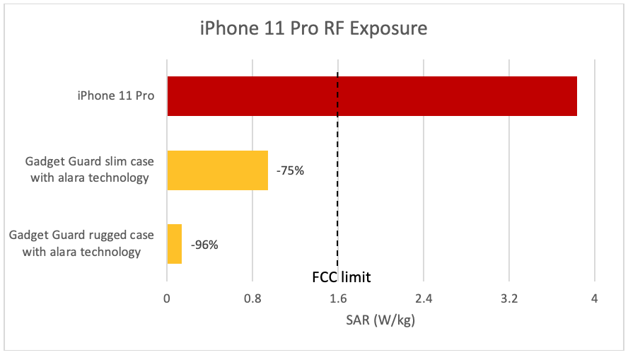 Apple's Iphone 11 Pro Doubles Radiation Exposure Deemed Safe For Consumers, Study Claims